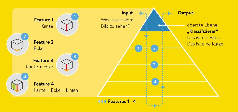 Am Beispiel des Bildverstehens erklärt: Machine Learning