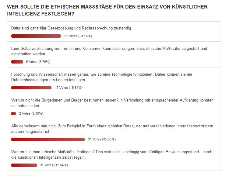 Ergebnisse der Umfrage 4 2019 zur Ethik von künstlicher Intelligenz