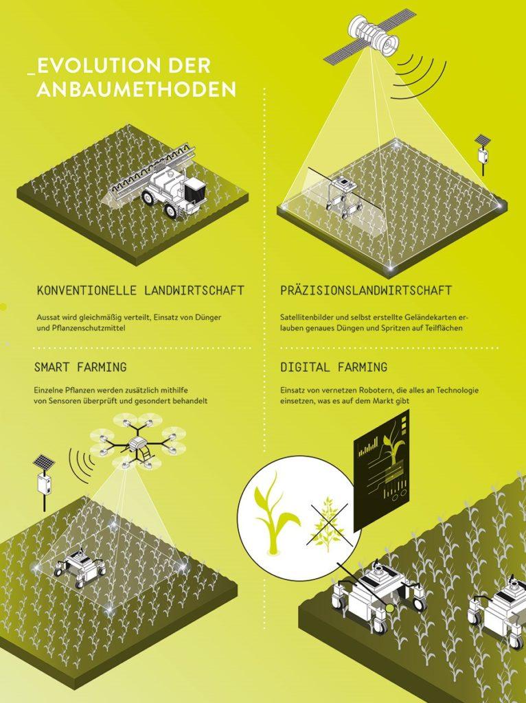 """Die Grafik ist in vier Bereiche aufgeteilt. Die Überschrift lautet: Evolution der Anbaumethoden. Der Hintergrund ist grün. Erklärt werden die Begriffe """"Konventionelle Landwirtschaft"""", """"Präzisionslandwirtschaft"""", """"Smart Farming"""" und """"Digital Farming"""" anhand von unterschiedlichen Visualsierungen."""