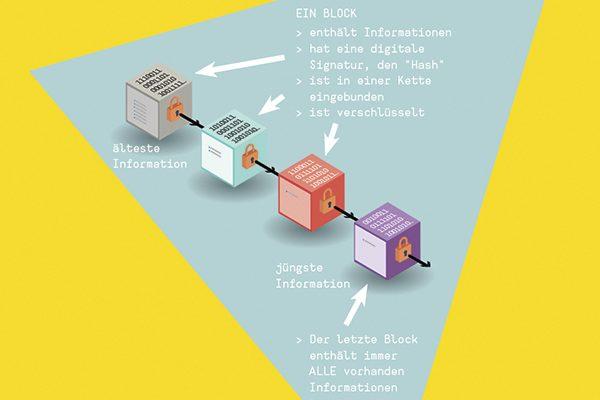 Die Illustration zeigt schematisch vier Blöcke, die in einer Kette nacheinander angeordnet sind.