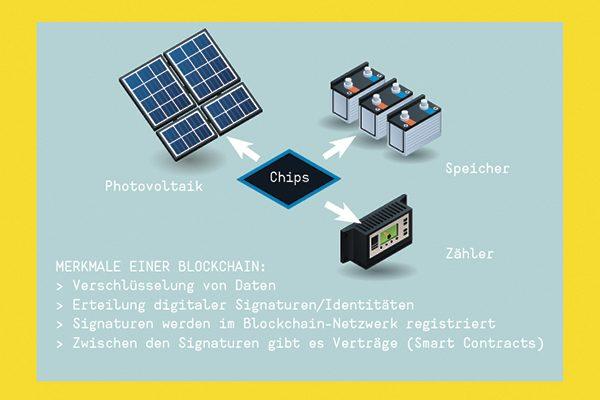 Die Illustration zeigt schematisch, dass jedes Endgerät wie Speicher, Photovaltaik-Zellen und Stromzähler mit Chips versehen sind. Diese senden die Signaturen jedes Gerätes in das Blockchain-Netzwerk.