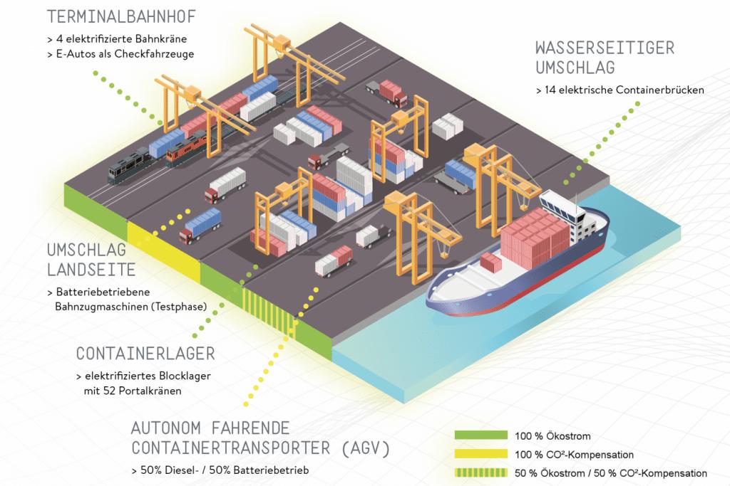 Die Infografik zeigt schematisch den Containerterminal der HHLA mit den einzelnen Bereichen. Eine Legende und Beschriftungen zeigen auf, wo mit 100 % Ökostrom gearbeitet wird und wo noch CO²-Kompensation nötig ist